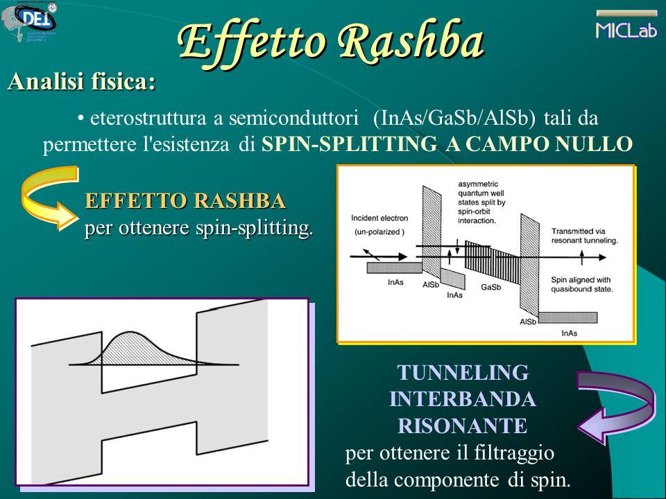 Effetto Rashba Analisi fisica: eterostruttura a semiconduttori (InAs/GaSb/AlSb) tali da permettere l'esistenza di SPIN-SPLITTING A CAMPO NULLO EFFETTO