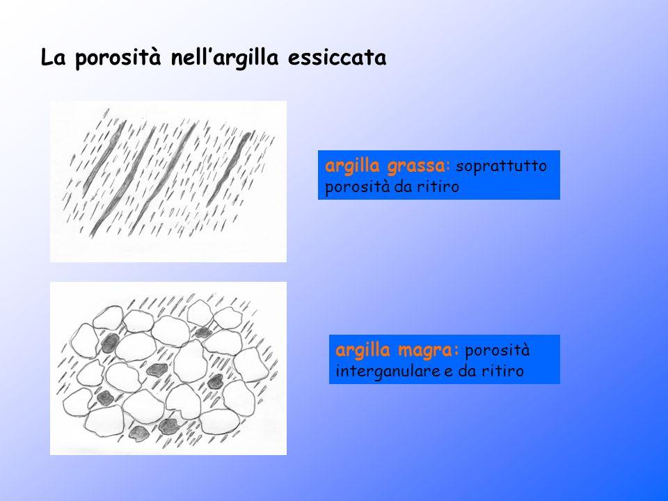 La porosità nellargilla essiccata argilla grassa: soprattutto porosità da ritiro argilla magra: porosità interganulare e da ritiro