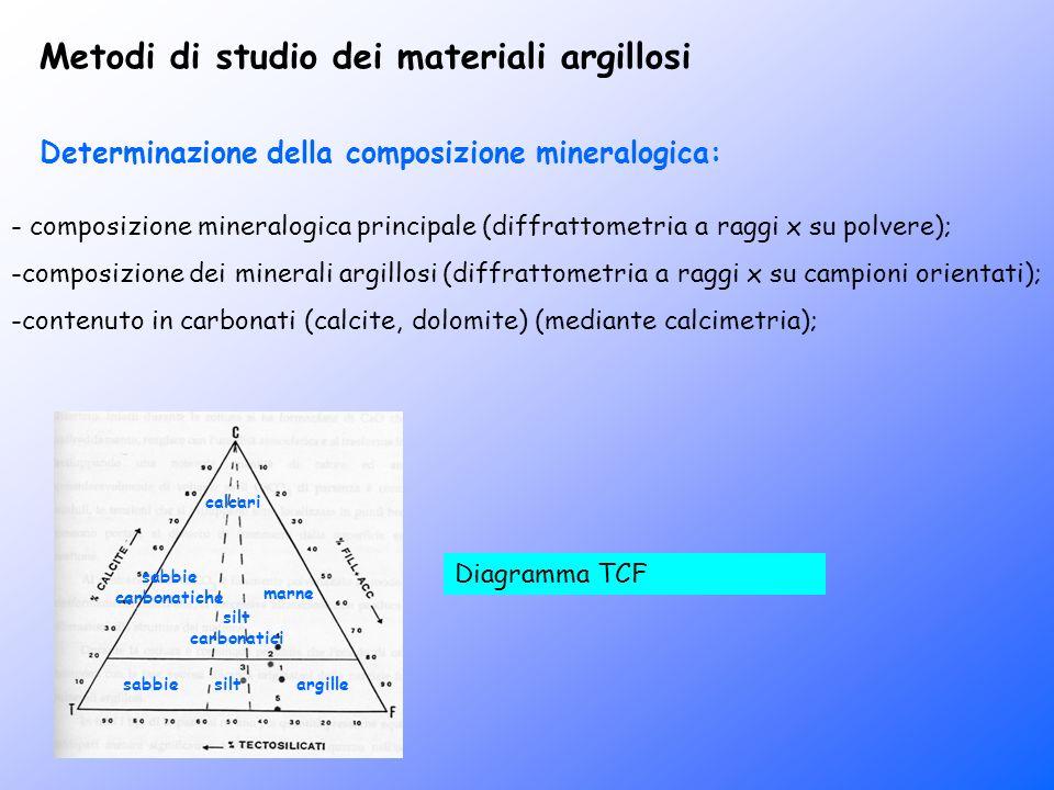 Metodi di studio dei materiali argillosi - composizione mineralogica principale (diffrattometria a raggi x su polvere); -composizione dei minerali arg