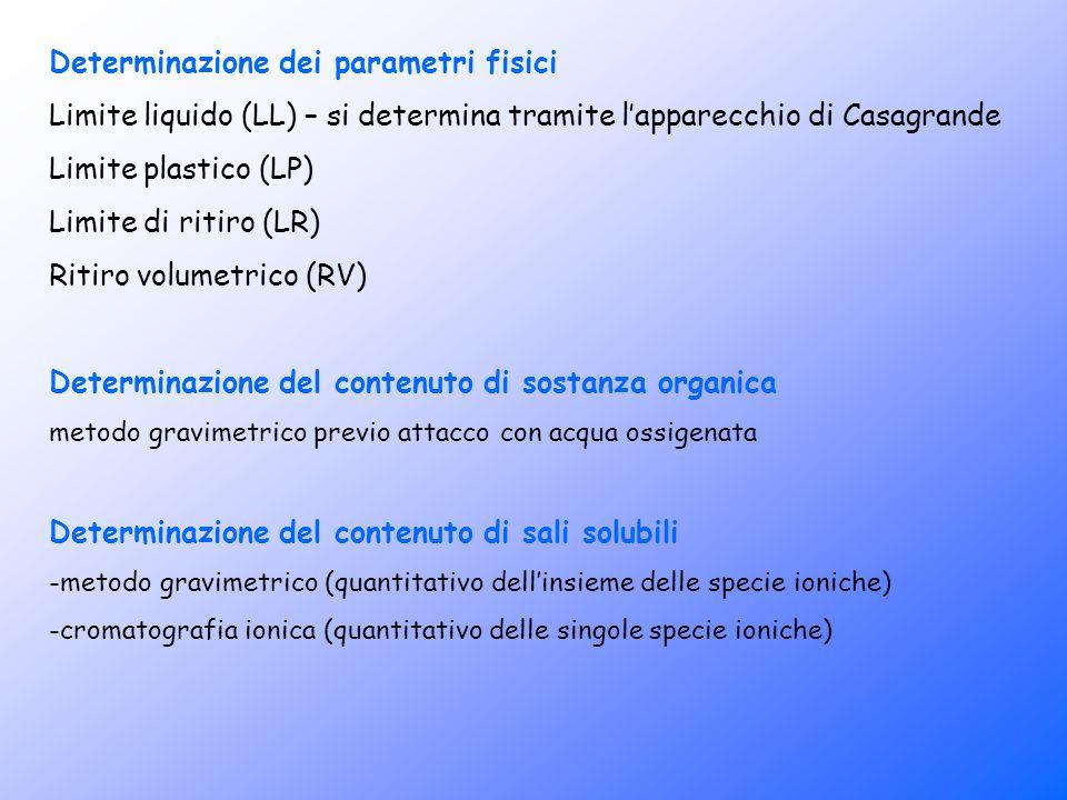Determinazione dei parametri fisici Limite liquido (LL) – si determina tramite lapparecchio di Casagrande Limite plastico (LP) Limite di ritiro (LR) R