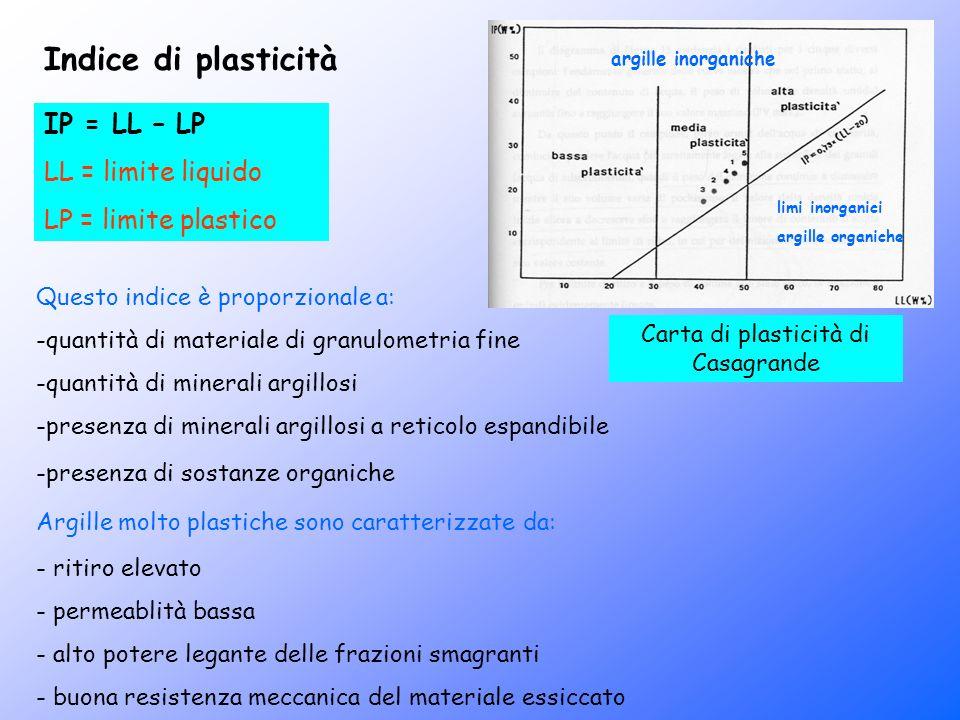 Indice di plasticità IP = LL – LP LL = limite liquido LP = limite plastico Questo indice è proporzionale a: -quantità di materiale di granulometria fi
