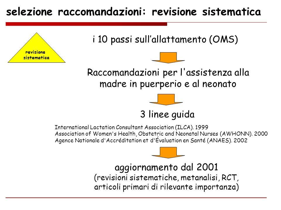 selezione raccomandazioni: revisione sistematica revisione sistematica i 10 passi sullallattamento (OMS) 3 linee guida Raccomandazioni per l'assistenz