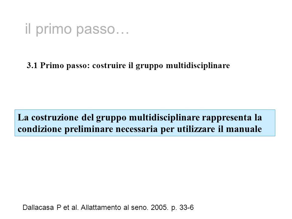 il primo passo… Dallacasa P et al. Allattamento al seno. 2005. p. 33-6 3.1 Primo passo: costruire il gruppo multidisciplinare La costruzione del grupp