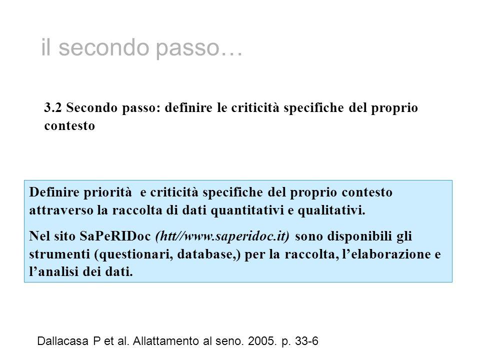 il secondo passo… Dallacasa P et al. Allattamento al seno. 2005. p. 33-6 3.2 Secondo passo: definire le criticità specifiche del proprio contesto Defi