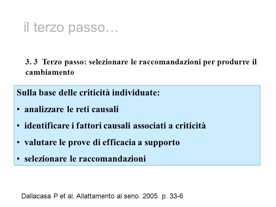 il terzo passo… Dallacasa P et al. Allattamento al seno. 2005. p. 33-6 3. 3 Terzo passo: selezionare le raccomandazioni per produrre il cambiamento Su