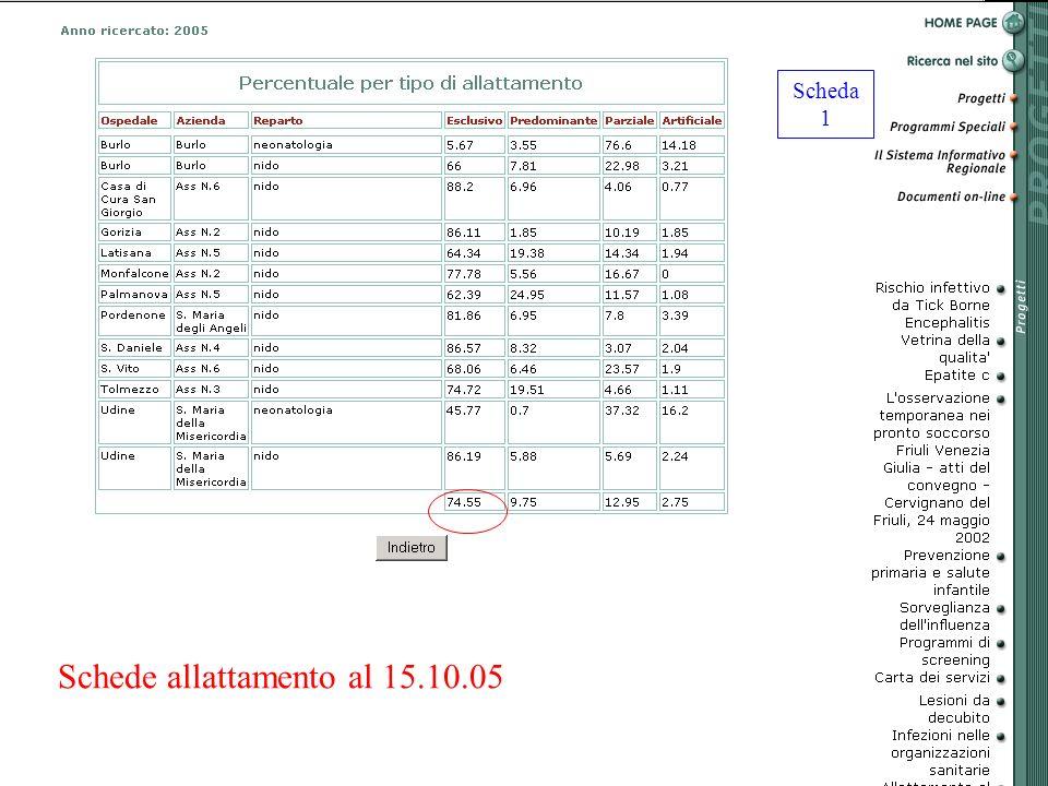 Schede allattamento al 15.10.05 Scheda 1