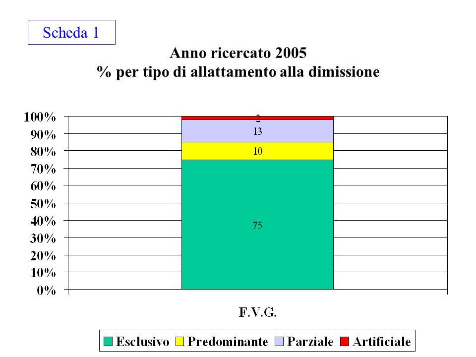 Anno ricercato 2005 % per tipo di allattamento alla dimissione Scheda 1