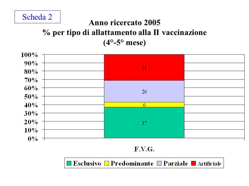 Anno ricercato 2005 % per tipo di allattamento alla II vaccinazione (4°-5° mese) Scheda 2