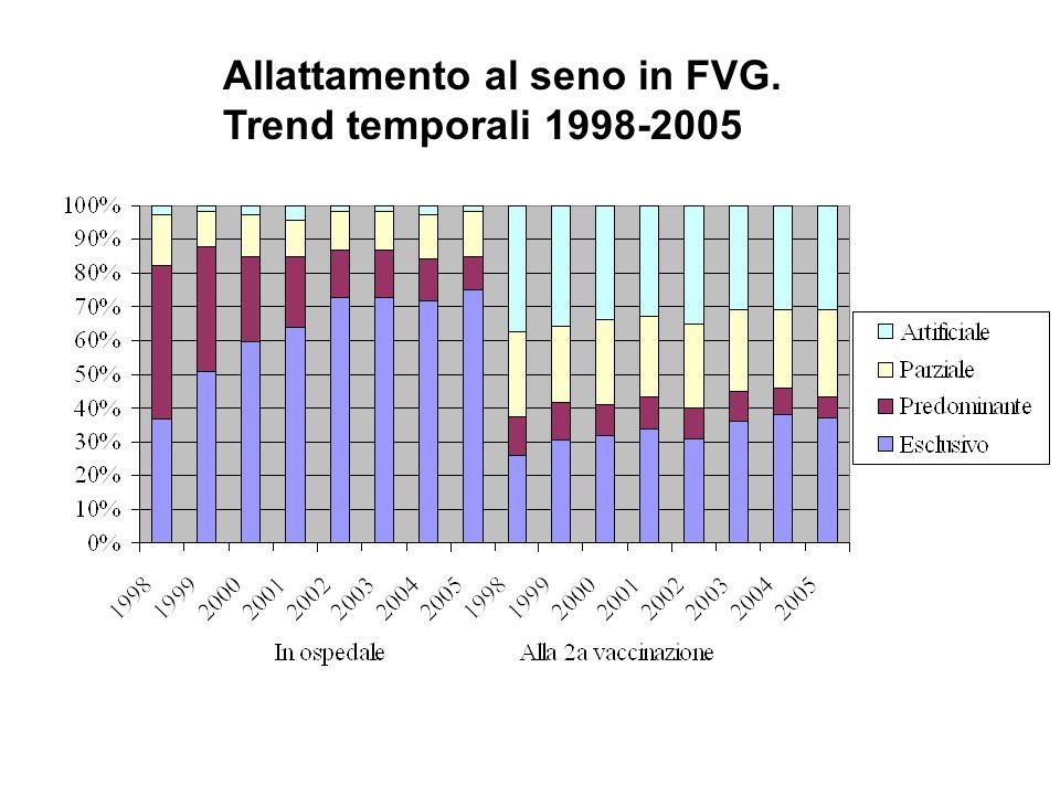 Allattamento al seno in FVG. Trend temporali 1998-2005