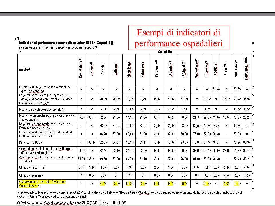 Esempi di indicatori di performance ospedalieri