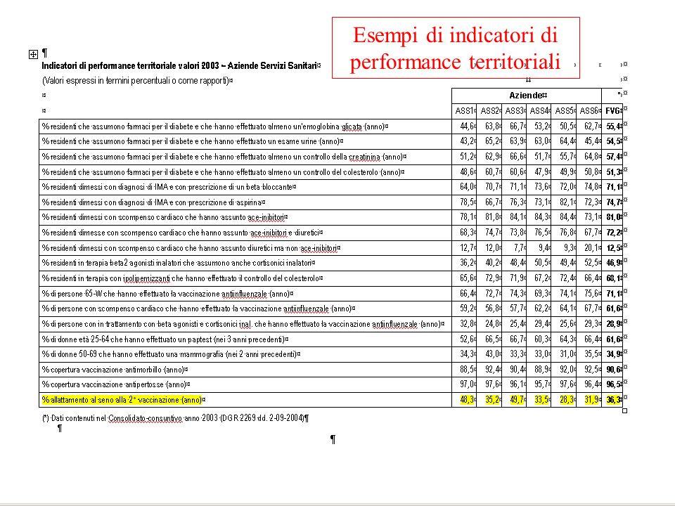 Esempi di indicatori di performance territoriali