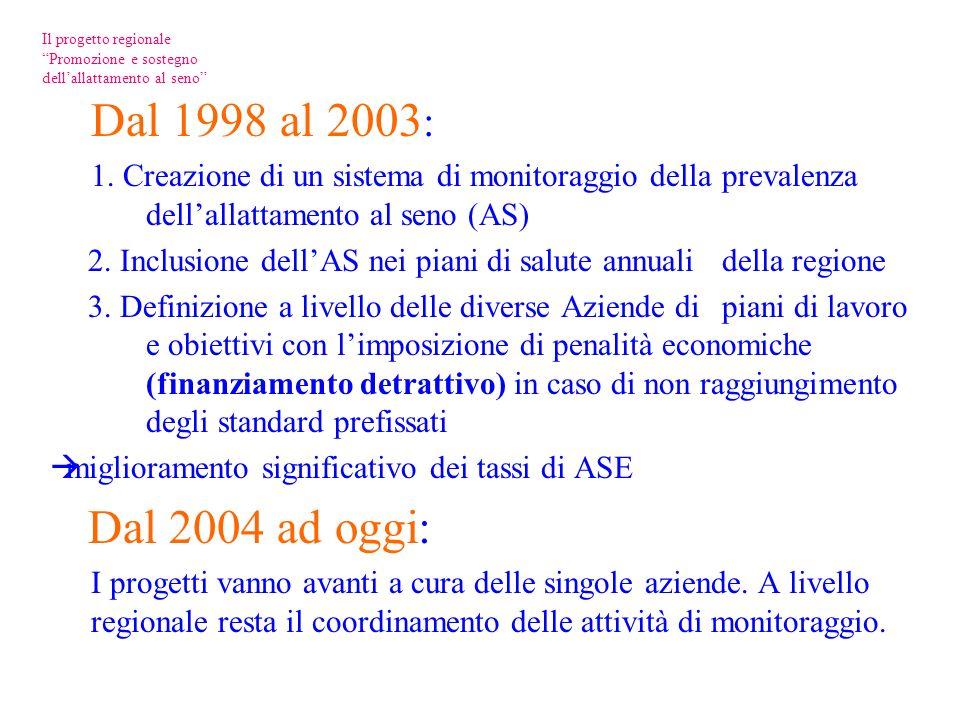 Dal 1998 al 2003 : 1.
