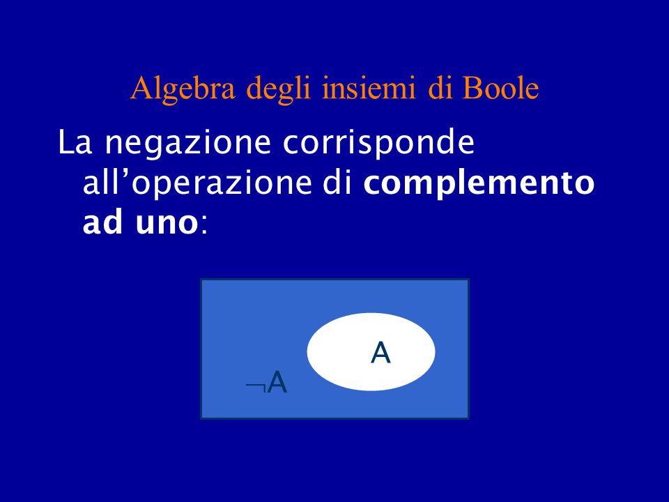 Algebra degli insiemi di Boole La negazione corrisponde alloperazione di complemento ad uno: A A A