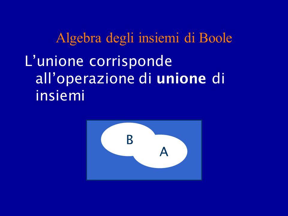 Algebra degli insiemi di Boole Lunione corrisponde alloperazione di unione di insiemi A A B