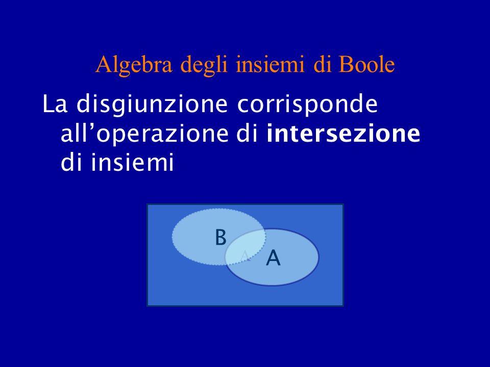 Algebra degli insiemi di Boole La disgiunzione corrisponde alloperazione di intersezione di insiemi A A B