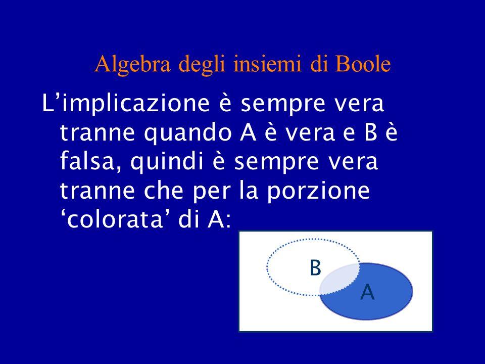 Algebra degli insiemi di Boole Limplicazione è sempre vera tranne quando A è vera e B è falsa, quindi è sempre vera tranne che per la porzione colorat