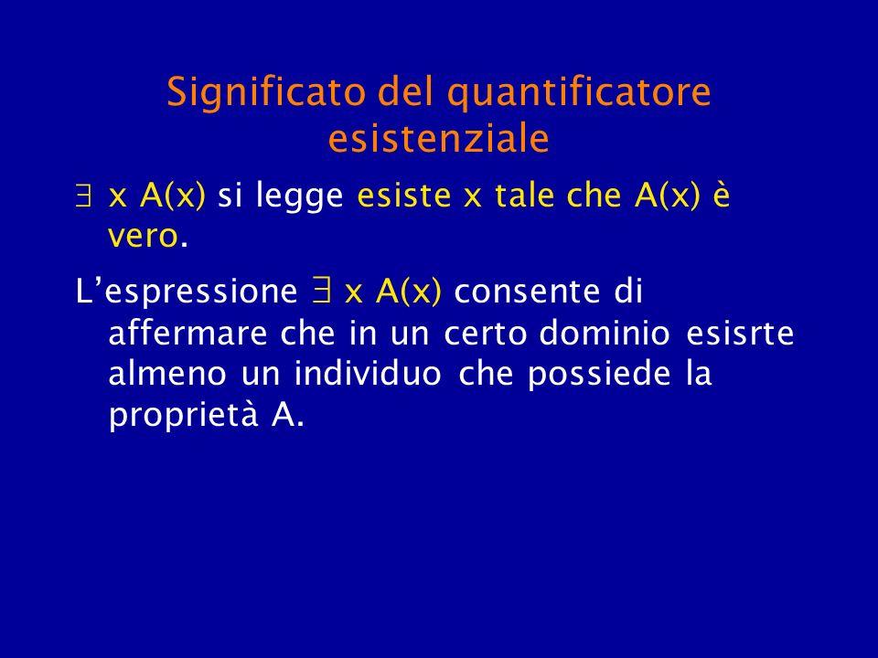 Significato del quantificatore esistenziale x A(x) si legge esiste x tale che A(x) è vero. Lespressione x A(x) consente di affermare che in un certo d