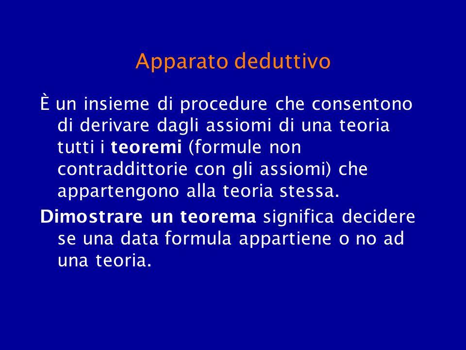 Apparato deduttivo È un insieme di procedure che consentono di derivare dagli assiomi di una teoria tutti i teoremi (formule non contraddittorie con g