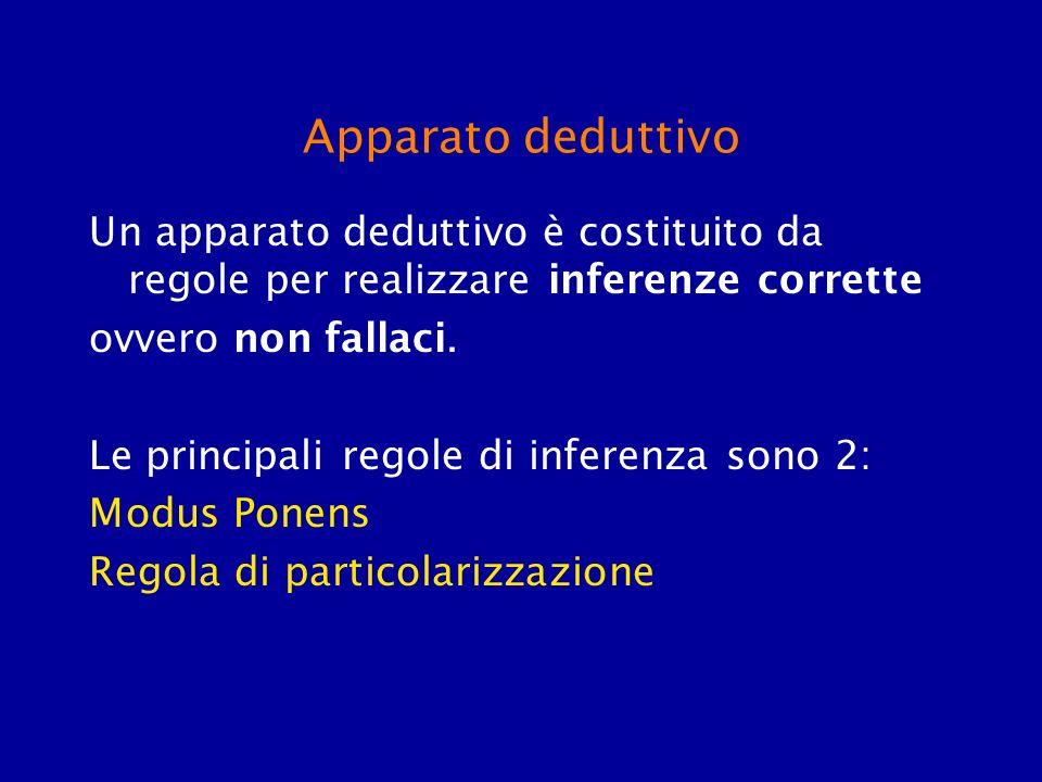 Apparato deduttivo Un apparato deduttivo è costituito da regole per realizzare inferenze corrette ovvero non fallaci. Le principali regole di inferenz