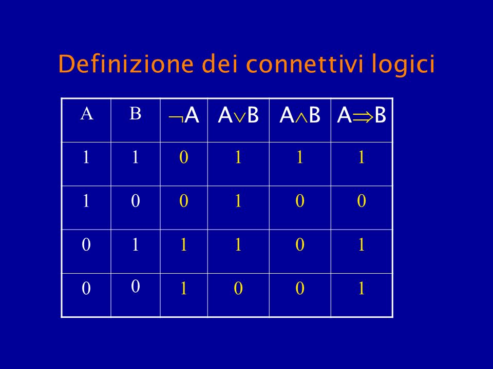 Definizione dei connettivi logici AB AA B 110111 100100 011101 0 0 1001