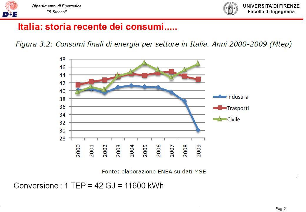 UNIVERSITA DI FIRENZE Facoltà di Ingegneria Pag. 2 Dipartimento di Energetica S.Stecco Conversione : 1 TEP = 42 GJ = 11600 kWh Italia: storia recente