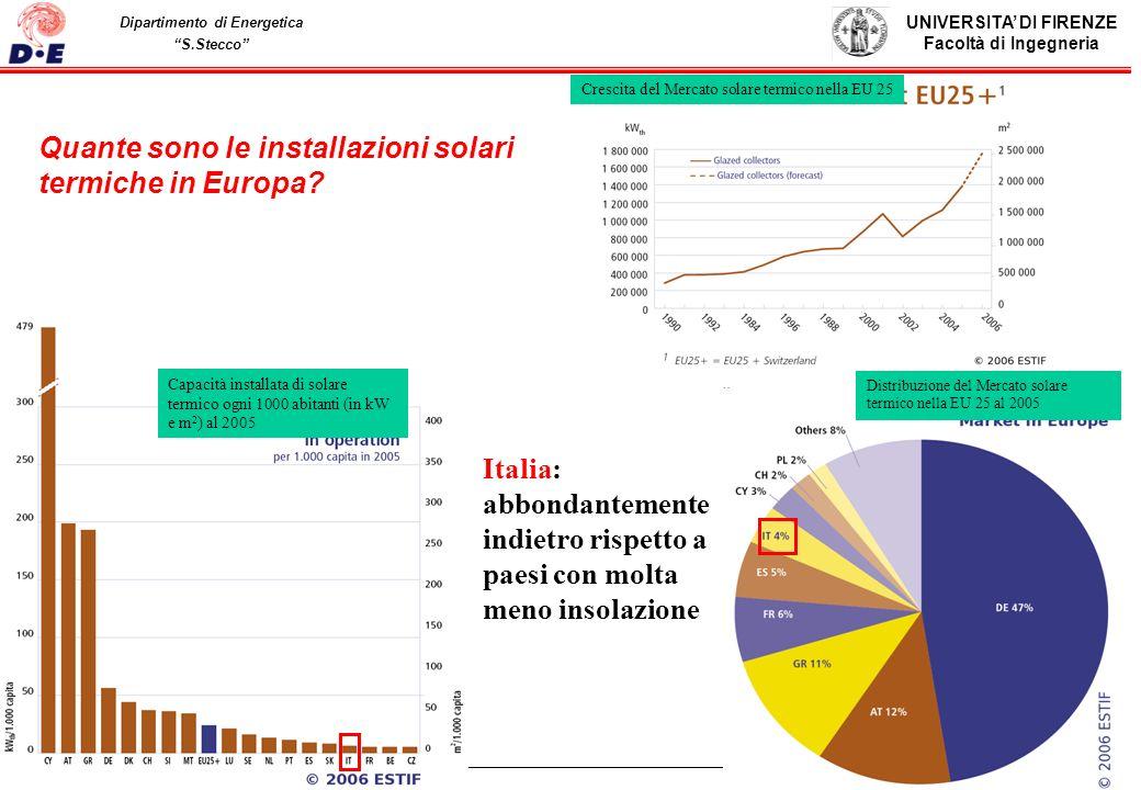 UNIVERSITA DI FIRENZE Facoltà di Ingegneria Pag. 36 Dipartimento di Energetica S.Stecco Quante sono le installazioni solari termiche in Europa? Cresci