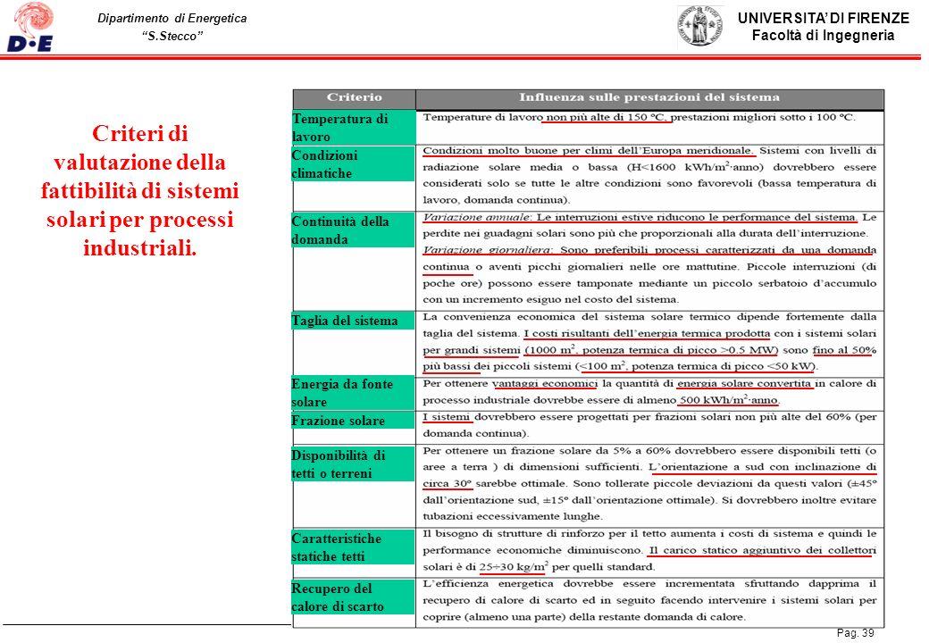 UNIVERSITA DI FIRENZE Facoltà di Ingegneria Pag. 39 Dipartimento di Energetica S.Stecco 39 Criteri di valutazione della fattibilità di sistemi solari