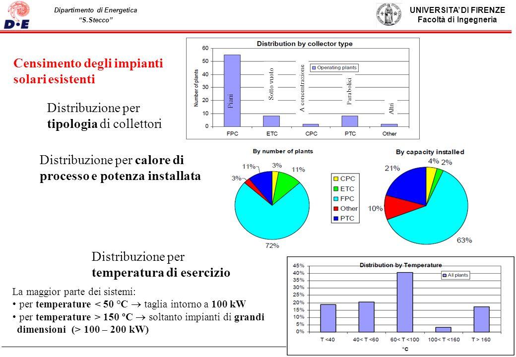 UNIVERSITA DI FIRENZE Facoltà di Ingegneria Pag. 40 Dipartimento di Energetica S.Stecco 40 Censimento degli impianti solari esistenti Distribuzione pe