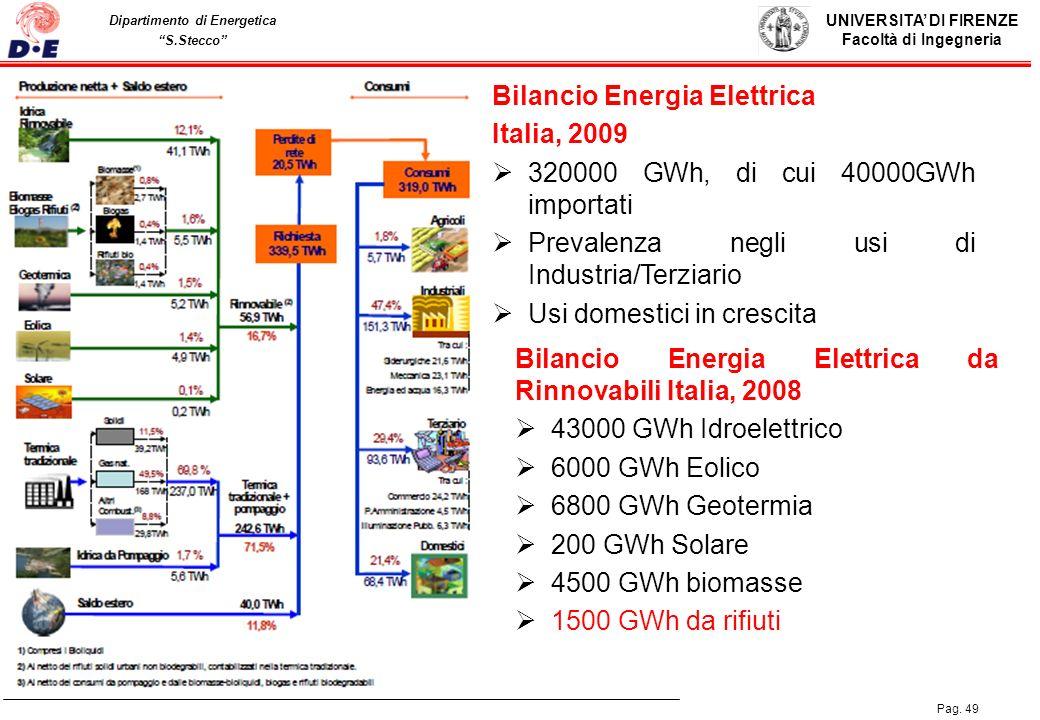 UNIVERSITA DI FIRENZE Facoltà di Ingegneria Pag. 49 Dipartimento di Energetica S.Stecco Bilancio Energia Elettrica Italia, 2009 320000 GWh, di cui 400