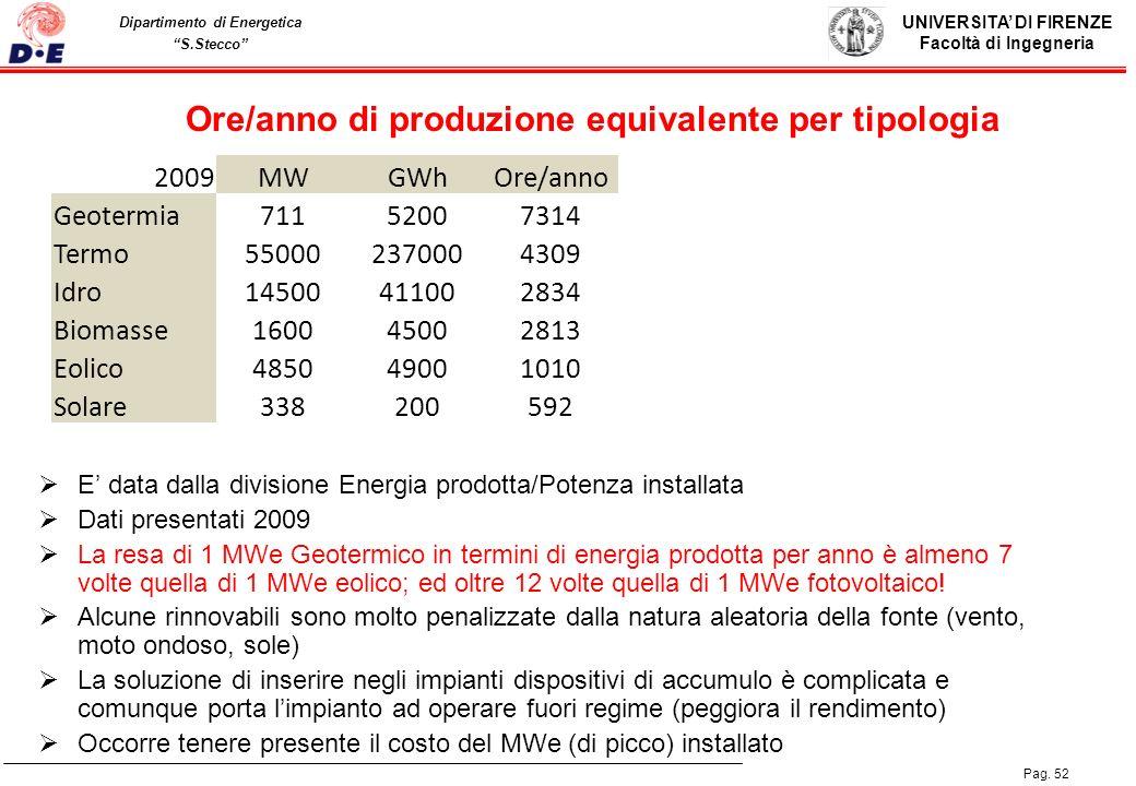 UNIVERSITA DI FIRENZE Facoltà di Ingegneria Pag. 52 Dipartimento di Energetica S.Stecco Ore/anno di produzione equivalente per tipologia 2009MWGWhOre/