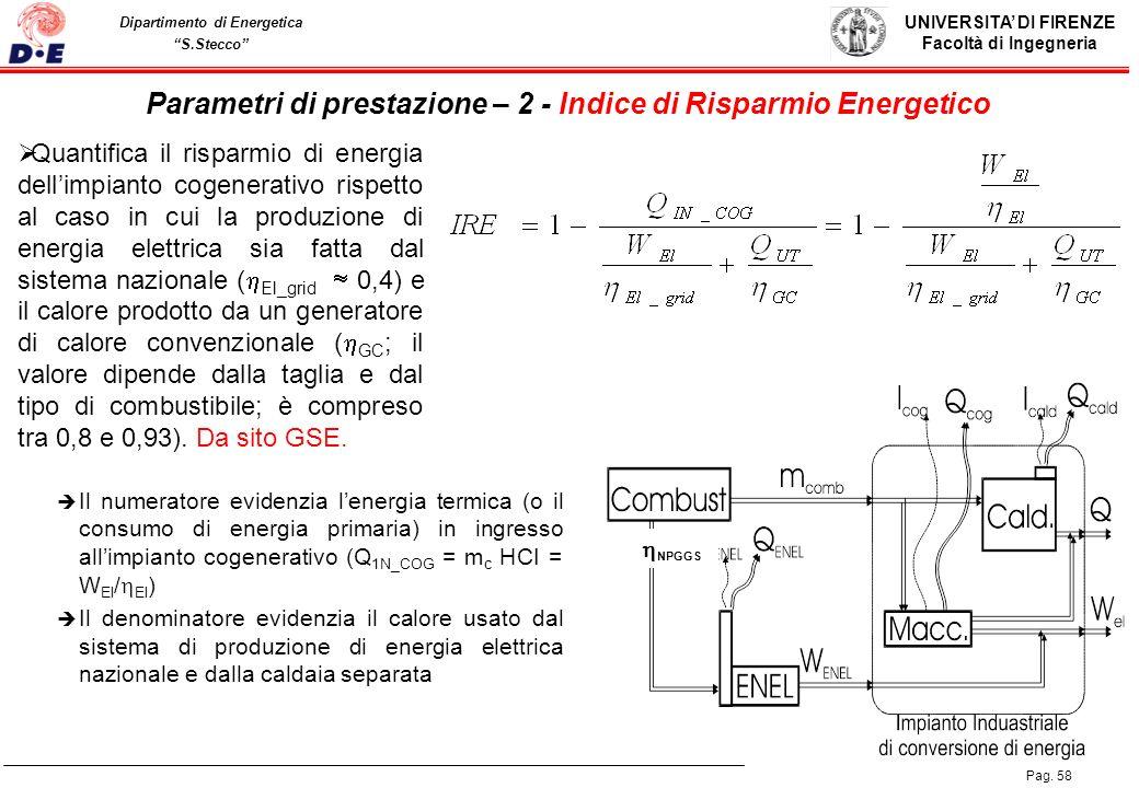UNIVERSITA DI FIRENZE Facoltà di Ingegneria Pag. 58 Dipartimento di Energetica S.Stecco Parametri di prestazione – 2 - Indice di Risparmio Energetico