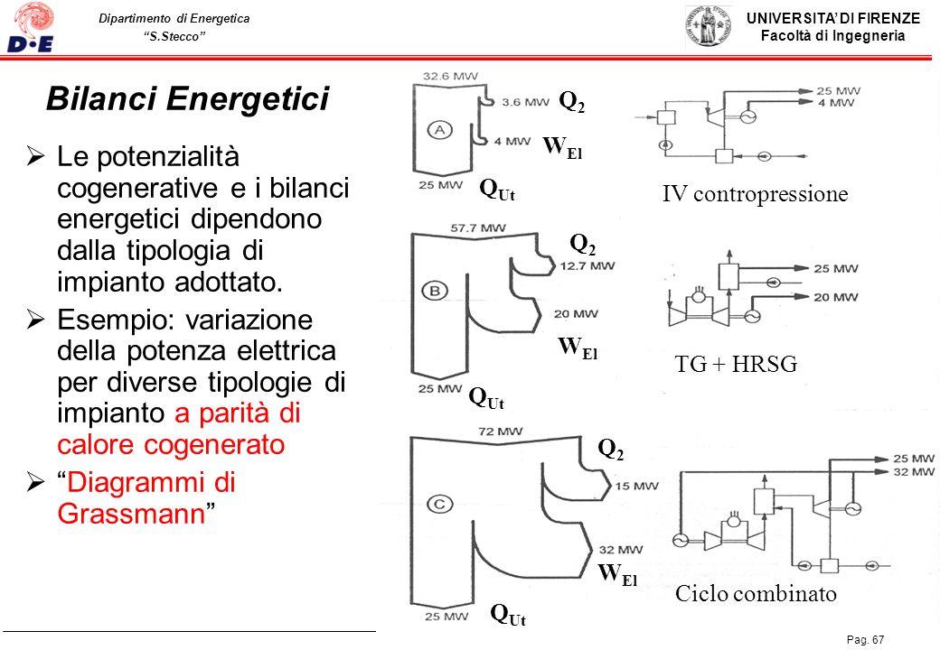 UNIVERSITA DI FIRENZE Facoltà di Ingegneria Pag. 67 Dipartimento di Energetica S.Stecco Bilanci Energetici Le potenzialità cogenerative e i bilanci en