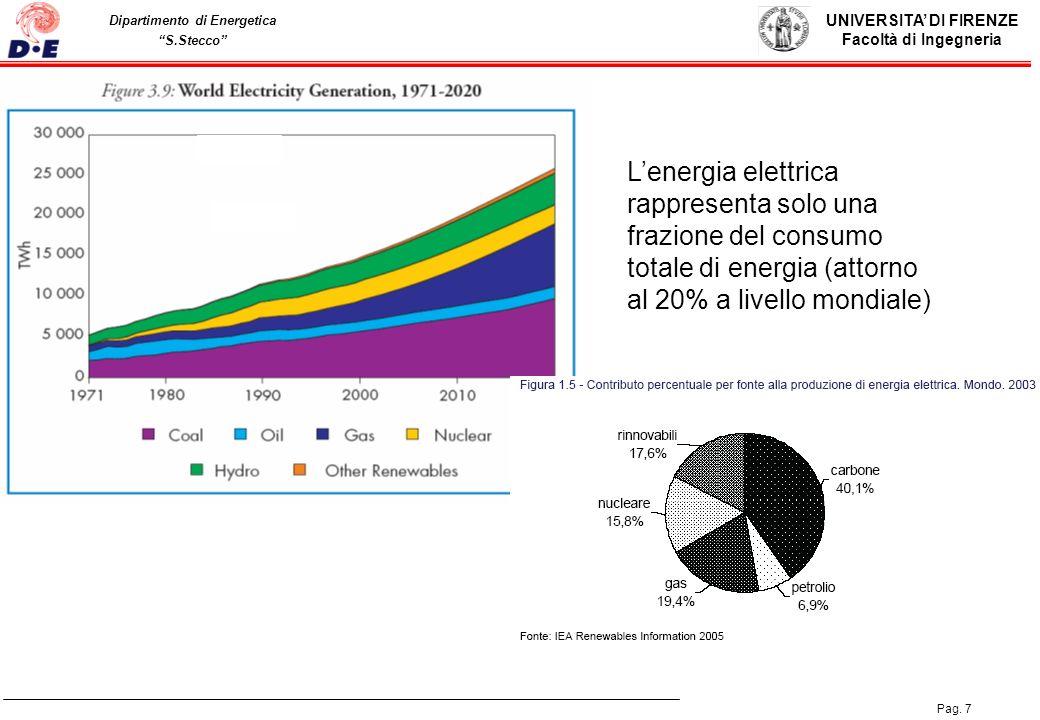 UNIVERSITA DI FIRENZE Facoltà di Ingegneria Pag. 7 Dipartimento di Energetica S.Stecco Lenergia elettrica rappresenta solo una frazione del consumo to