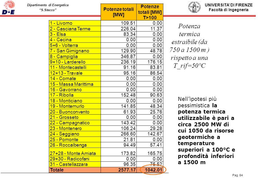UNIVERSITA DI FIRENZE Facoltà di Ingegneria Pag. 84 Dipartimento di Energetica S.Stecco Potenze totali [MW] Potenze totali [MW] T>100 1 - Livorno109.5