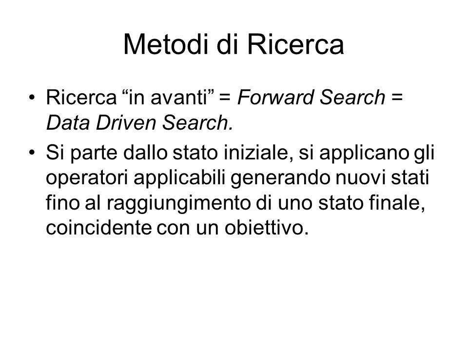 Metodi di Ricerca Ricerca in avanti = Forward Search = Data Driven Search. Si parte dallo stato iniziale, si applicano gli operatori applicabili gener