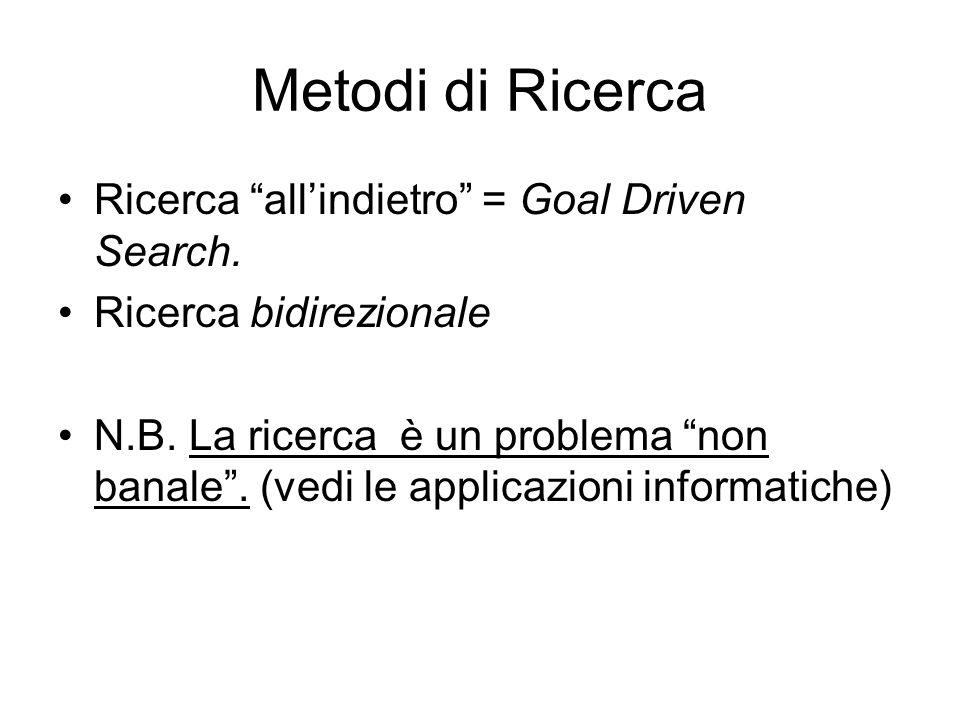 Metodi di Ricerca Ricerca allindietro = Goal Driven Search. Ricerca bidirezionale N.B. La ricerca è un problema non banale. (vedi le applicazioni info