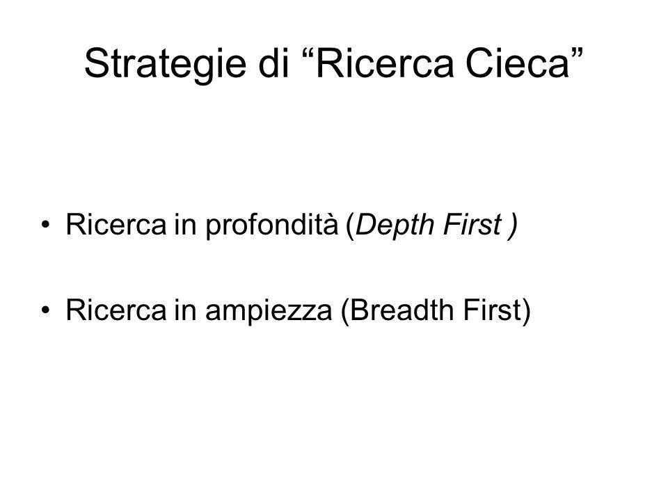 Strategie di Ricerca Cieca Ricerca in profondità (Depth First ) Ricerca in ampiezza (Breadth First)