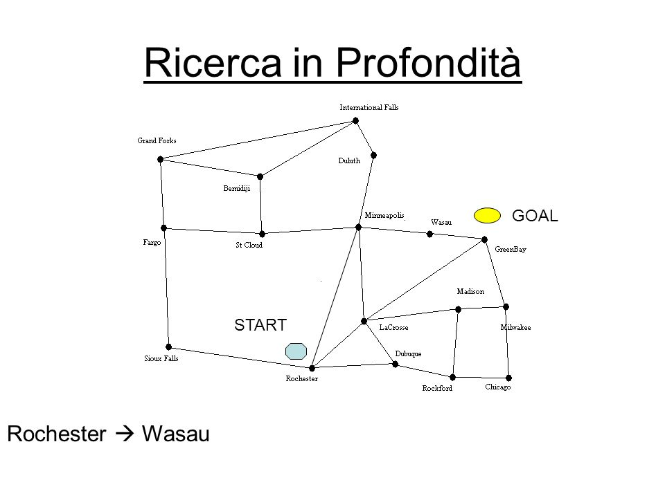 Ricerca in Profondità Rochester Wasau START GOAL