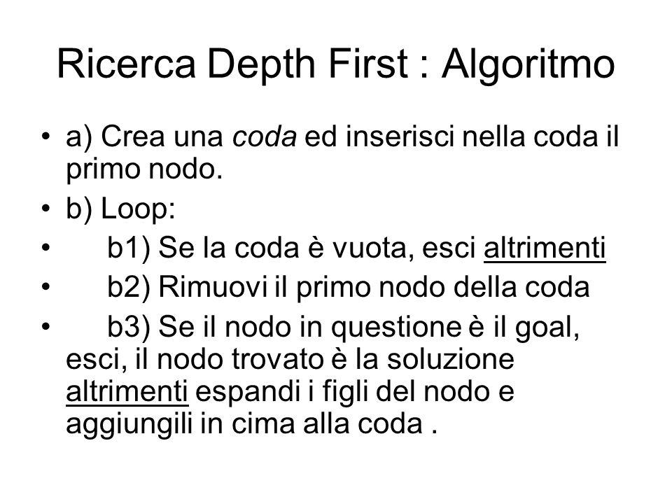 Ricerca Depth First : Algoritmo a) Crea una coda ed inserisci nella coda il primo nodo. b) Loop: b1) Se la coda è vuota, esci altrimenti b2) Rimuovi i