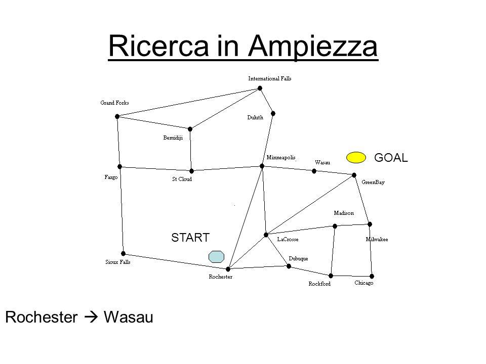 Ricerca in Ampiezza Rochester Wasau START GOAL