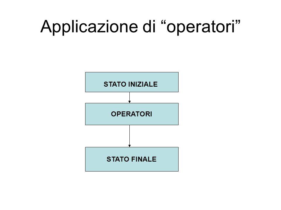 Applicazione di operatori OPERATORI STATO FINALE STATO INIZIALE