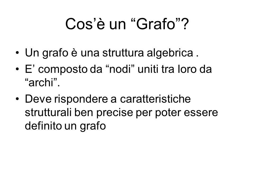 Cosè un Grafo? Un grafo è una struttura algebrica. E composto da nodi uniti tra loro da archi. Deve rispondere a caratteristiche strutturali ben preci