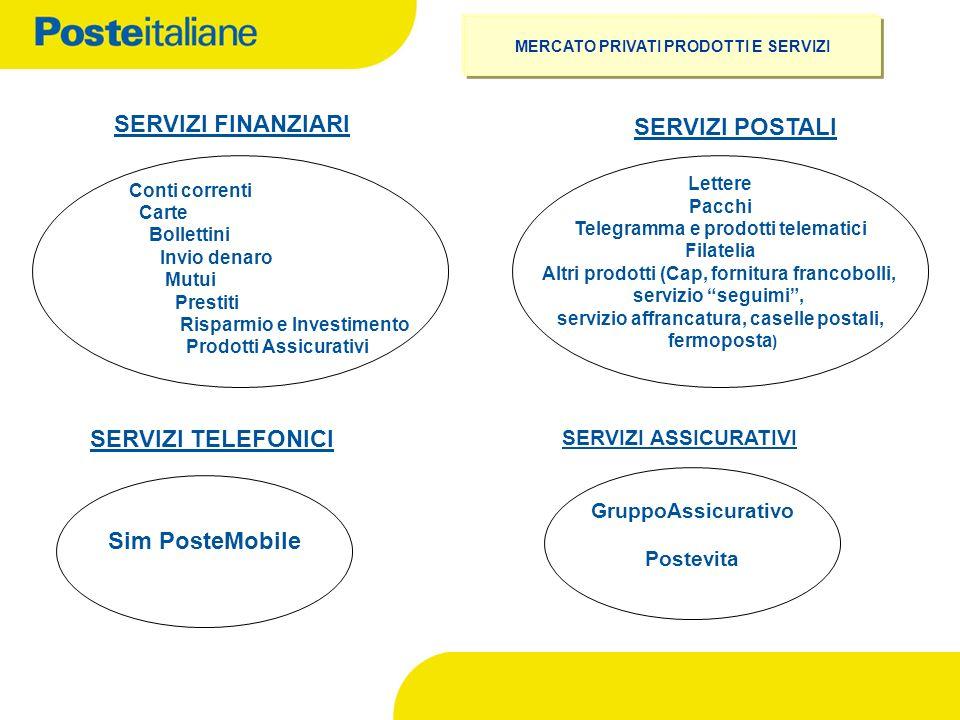 SERVIZI ASSICURATIVI Conti correnti Carte Bollettini Invio denaro Mutui Prestiti Risparmio e Investimento Prodotti Assicurativi SERVIZI FINANZIARI Let