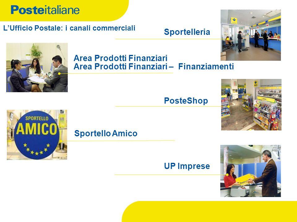 Area Prodotti Finanziari PosteShop UP Imprese Sportello Amico Sportelleria LUfficio Postale: i canali commerciali Area Prodotti Finanziari – Finanziam