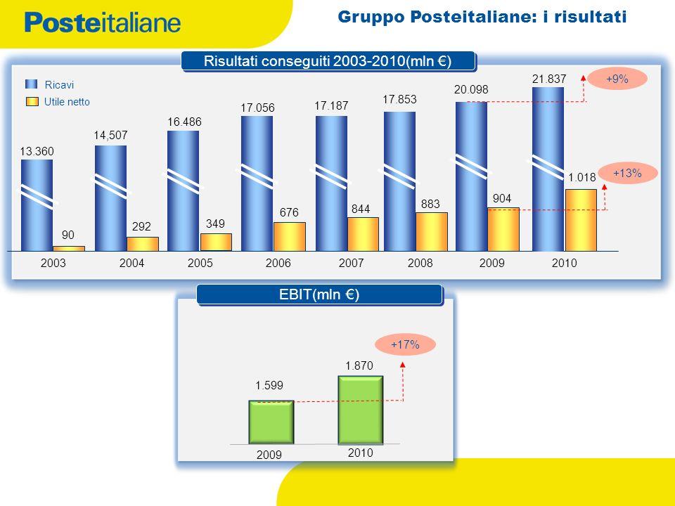 Gruppo Posteitaliane: i risultati 16.486 2005 17.056 2006 17.187 2007 17.853 2008 Risultati conseguiti 2003-2010(mln ) 20042003 14,507 13.360 90 292 3