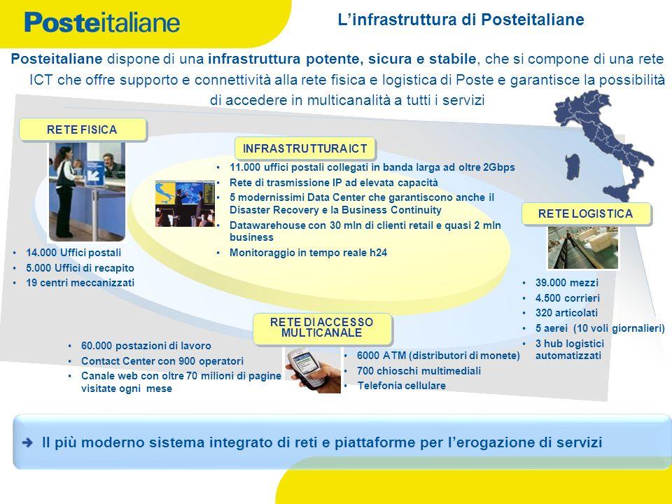 Linfrastruttura di Posteitaliane Posteitaliane dispone di una infrastruttura potente, sicura e stabile, che si compone di una rete ICT che offre suppo