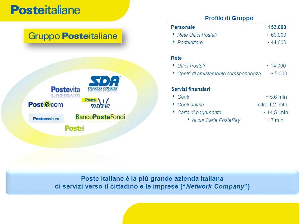 Profilo di Gruppo Personale~ 153.000 Rete Uffici Postali ~ 60.000 Portalettere ~ 44.000 Rete Uffici Postali ~ 14.000 Centri di smistamento corrisponde