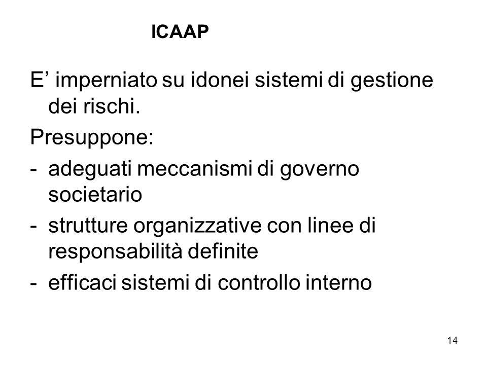 14 ICAAP E imperniato su idonei sistemi di gestione dei rischi. Presuppone: -adeguati meccanismi di governo societario -strutture organizzative con li