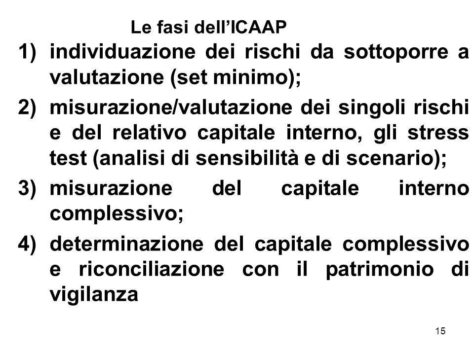 15 Le fasi dellICAAP 1)individuazione dei rischi da sottoporre a valutazione (set minimo); 2)misurazione/valutazione dei singoli rischi e del relativo