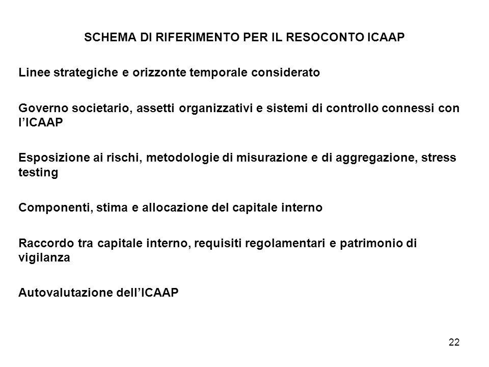 22 SCHEMA DI RIFERIMENTO PER IL RESOCONTO ICAAP Linee strategiche e orizzonte temporale considerato Governo societario, assetti organizzativi e sistem